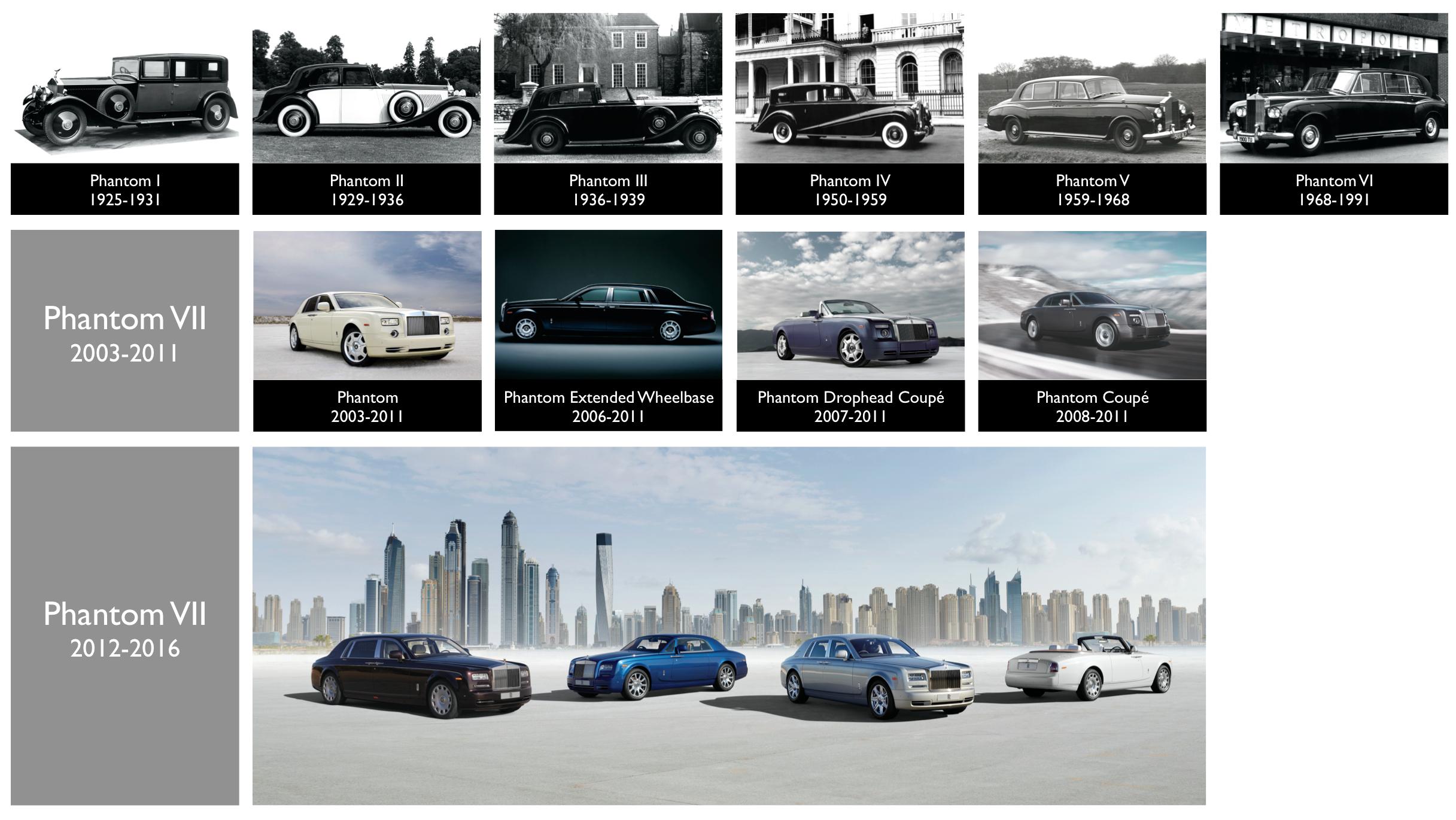 """Goodwood, England (ots) -  """"THE GREAT EIGHT PHANTOMS""""  #GreatPhantoms Ab Ende Juli werden die bedeutendsten Rolls-Royce Phantom der vergangenen 92 Jahre in Mayfair, London, in der Ausstellung """"The Great Eight Phantoms"""" versammelt. Sie bildet den Rahmen für die Ankunft der nächsten Generation des berühmtesten Luxusprodukts der Welt. In den kommenden acht Wochen wird Rolls-Royce nacheinander die berühmten Exponate vorstellen, die in London gezeigt werden. Die erste Chronik handelt vom Phantom I von Fred Astaire.  """"The Great Eight Phantoms""""  Seit seinem Debüt im Jahr 1925 wurde der Rolls-Royce Phantom immer wieder Zeuge bedeutender historischer Momente, in denen die Welt maßgeblich geprägt wurde - von Vertragsabschlüssen bis hin zu Staatsempfängen.  Der Phantom ist seit 92 Jahren ein Symbol für die standesgemäße Beförderung der einflussreichsten und mächtigsten Menschen in aller Welt, was ihn zum Zeitzeugen wichtiger historischer Begebenheiten machte: Sei es die Aufwartung der Beatles im Buckingham Palace, die Momente, in denen Feldmarschall Montgomery Churchill und Eisenhower chauffierte oder einfach die zahlreichen Mega-Stars, die im Phantom vorfuhren, um ihre Oscars in Hollywood entgegenzunehmen. Ein anderer Beweis seiner Einzigartigkeit ist die Modellbezeichnung, die in der Automobilindustrie die am längsten verwendete ist.  Um diese beispiellose Tradition zu würdigen, wird Rolls-Royce ab 27. Juli dieses Jahres die berühmtesten Exponate aller bisherigen sieben Phantom Generationen in London in der Ausstellung """"The Great Eight Phantoms"""" zusammenbringen. Dazu werden aus der ganzen Welt Phantom, die einst im Besitz bedeutender Persönlichkeiten waren, in die mentale Heimat von Rolls-Royce zurückkehren: nach Mayfair, London, die erste Adresse für Luxus weltweit. Das einzigartige Arrangement bildet den Rahmen für die Ankunft der nächsten, achten Generation des """"besten Automobils der Welt"""": der neue Phantom.  In den folgenden acht Wochen wird Rolls-Royce die berühmten Exp"""