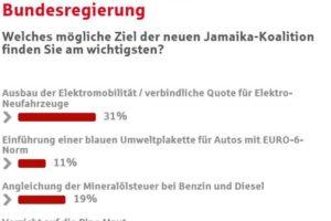 Umfrage: Was wollen deutsche Autofahrer von der Politik?