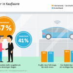 Studie Automobilbarometer 2017