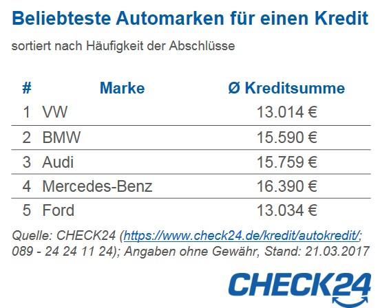 Autokredit: Volkswagen am häufigsten durch Ratenkredit finanziert