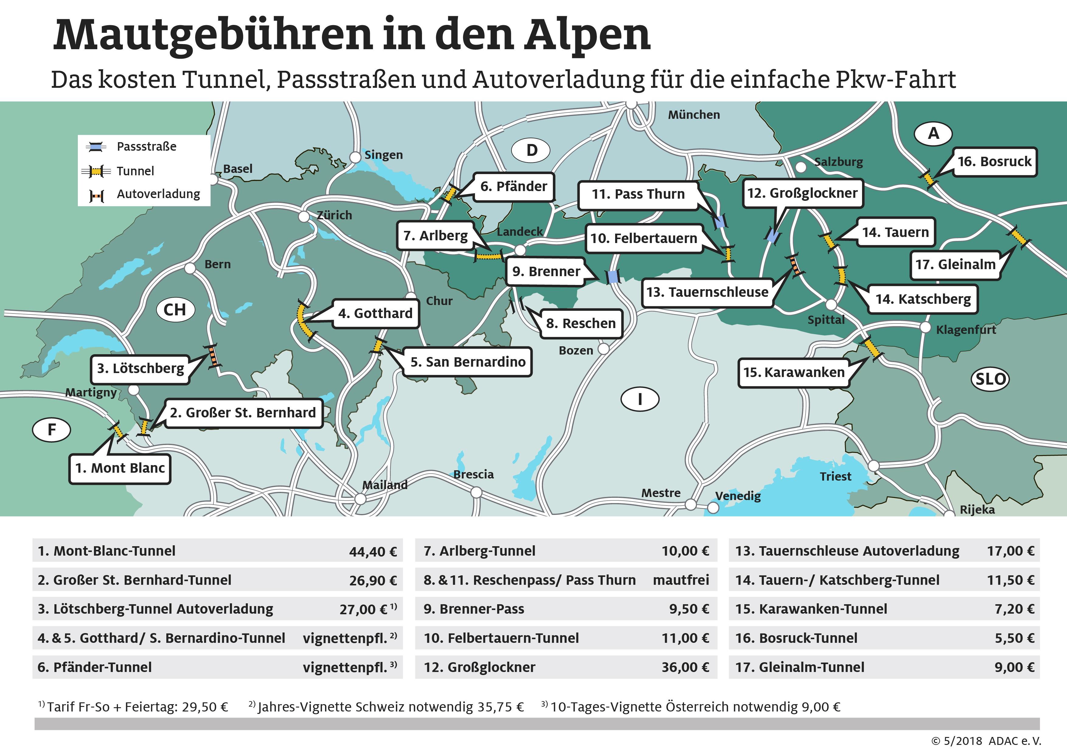 Mautgebühren in den Alpen ADAC: Das kosten Tunnel, Pässe und Autoverladestationen