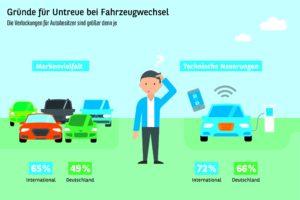 Automobilbarometer 2018 – International. Die Treue zur Automarke ist zerbrechlich.