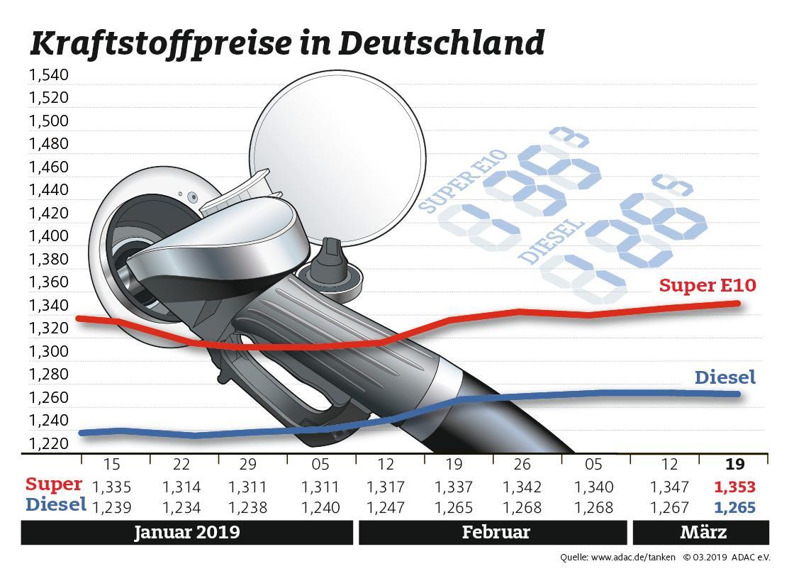 Nur geringe Bewegung bei den Kraftstoffpreisen Benzin teurer, Diesel billiger