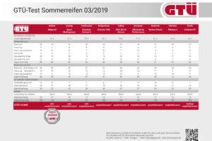 GTÜ Testbericht