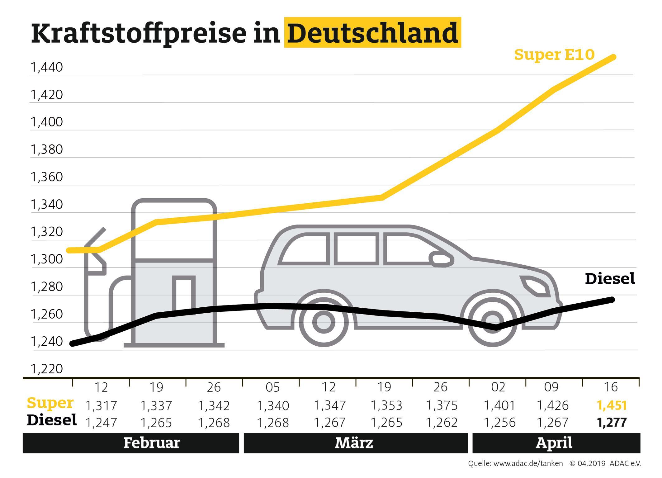 Ostern = hohe Benzinpreise wie jedes Jahr