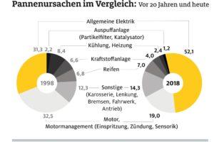 ADAC Pannenstatistik: Batterie und Elektrik, die Schwachpunkte