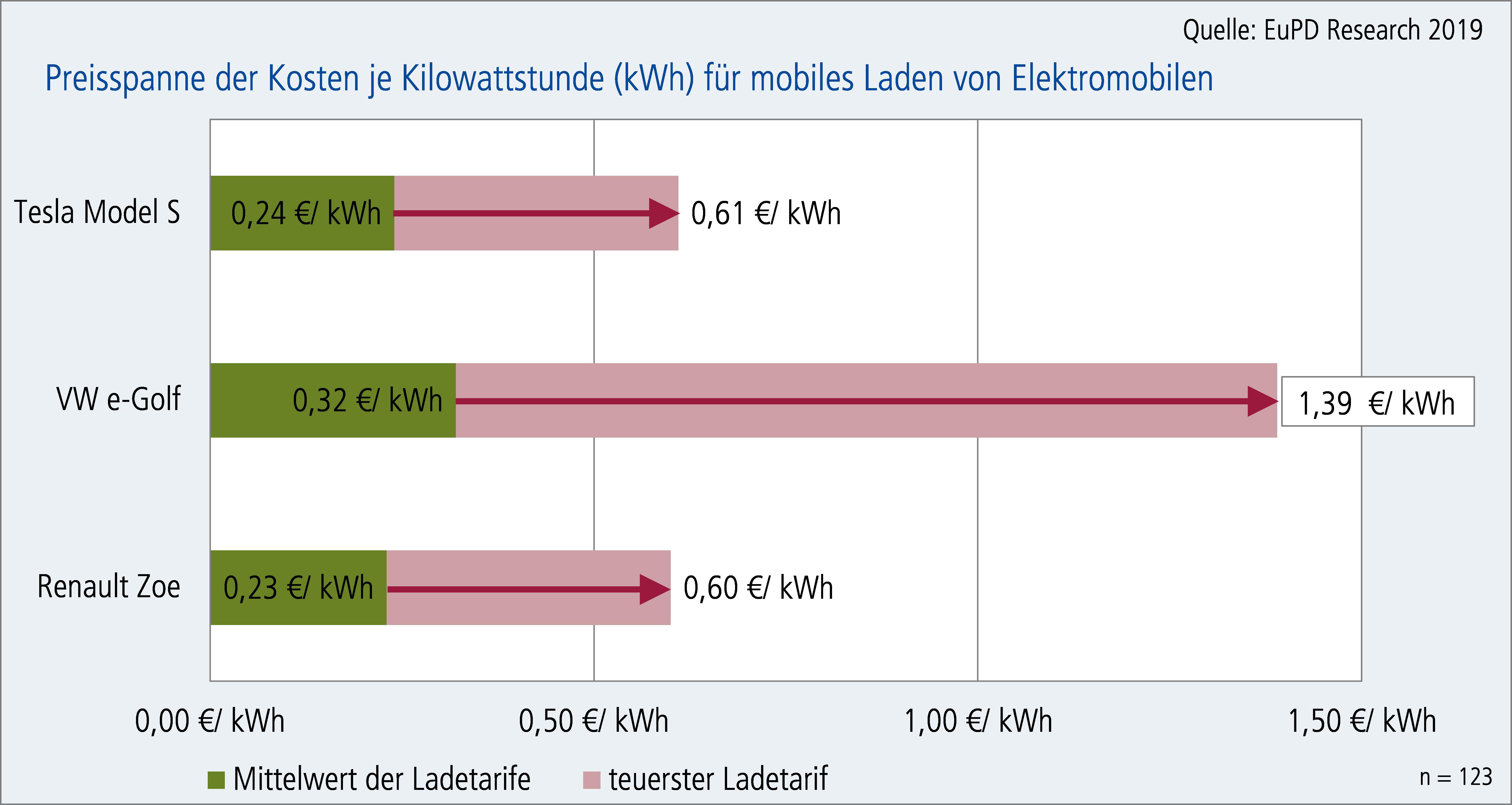 Kostenfalle mobile Ladetarife für Elektroautos