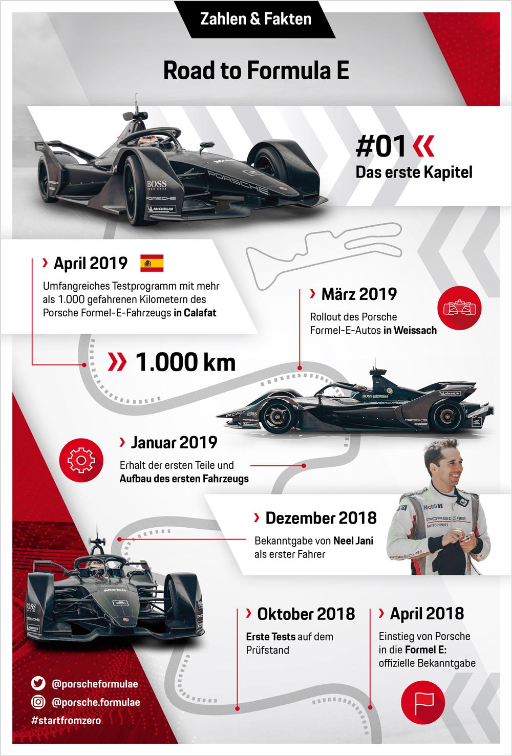"Infografik-Serie ""Road to Formula E"", Das erste Kapitel"