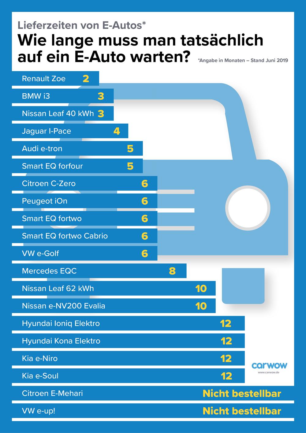 Lieferzeiten E-Autos
